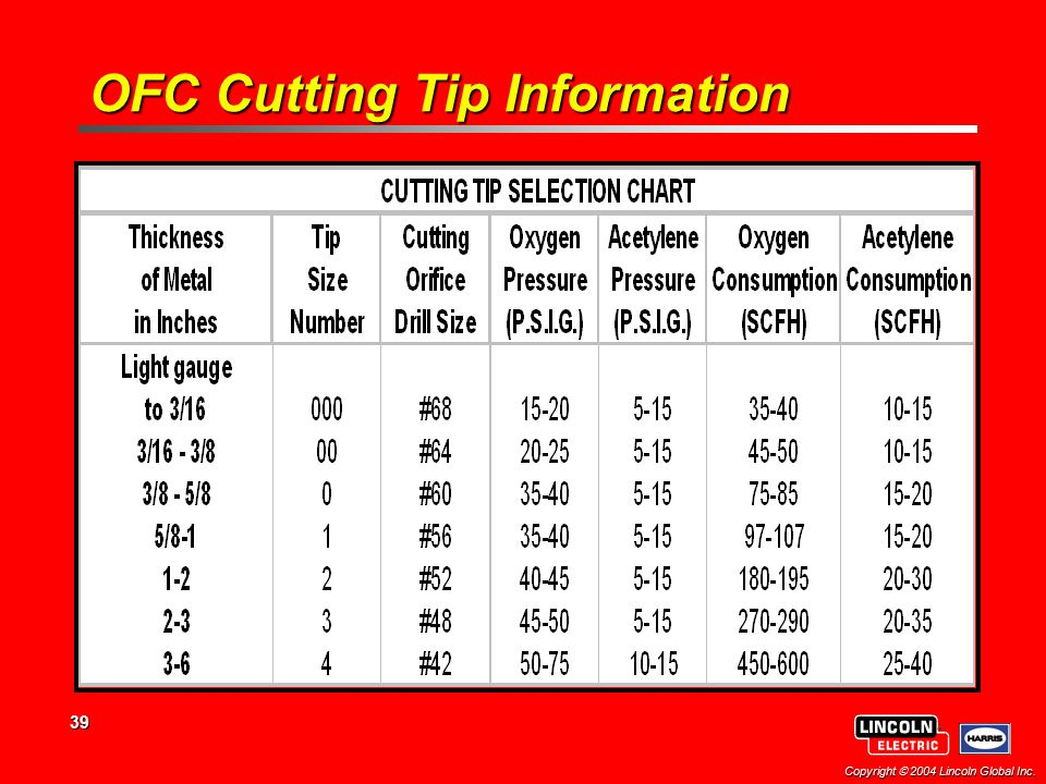 OFC Cutting Tip Information