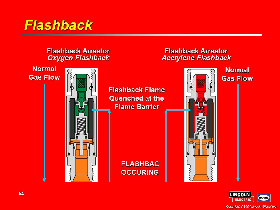 Flashback Flashback Arrestor Oxygen Flashback