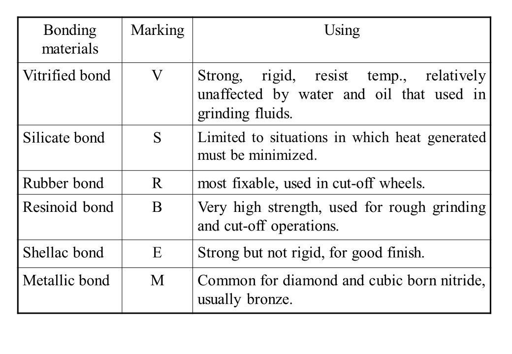 most fixable, used in cut-off wheels. Resinoid bond B