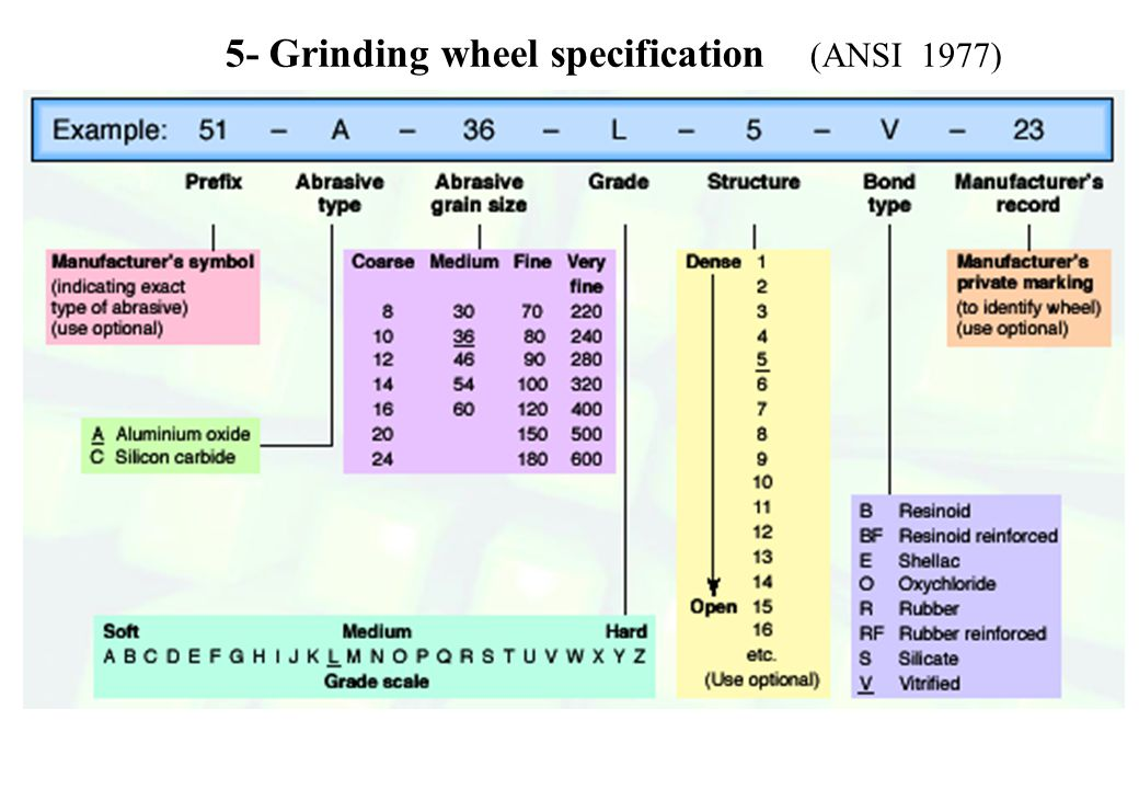 5- Grinding wheel specification (ANSI 1977)
