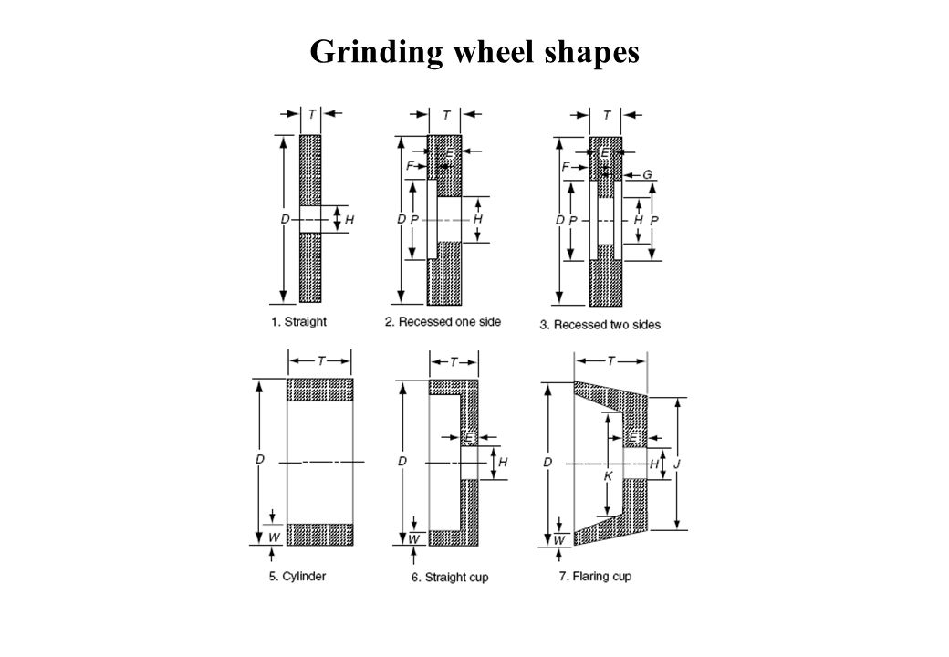 Grinding wheel shapes