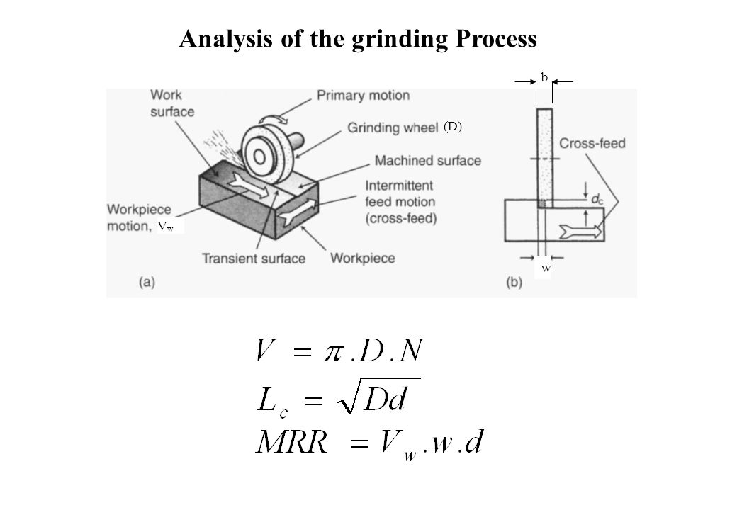 Analysis of the grinding Process