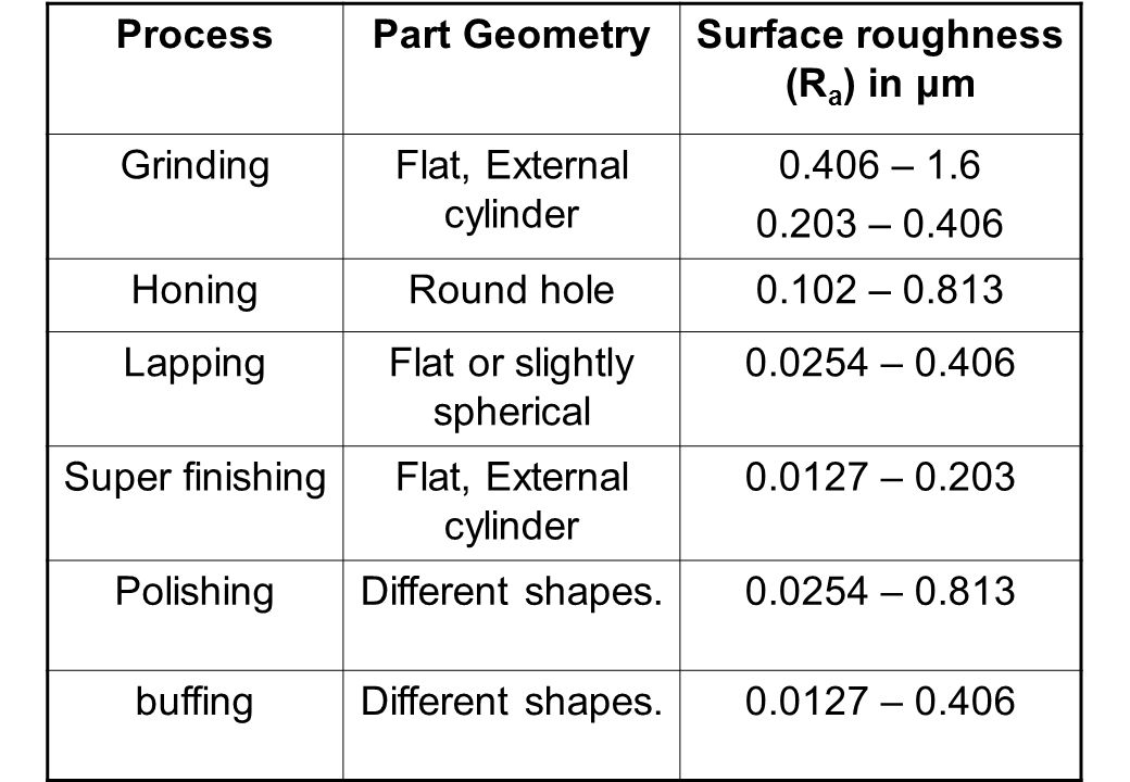 Surface roughness (Ra) in μm