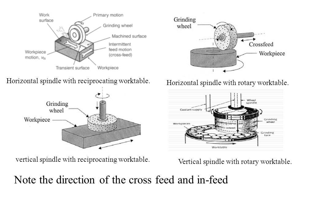 Note the direction of the cross feed and in-feed