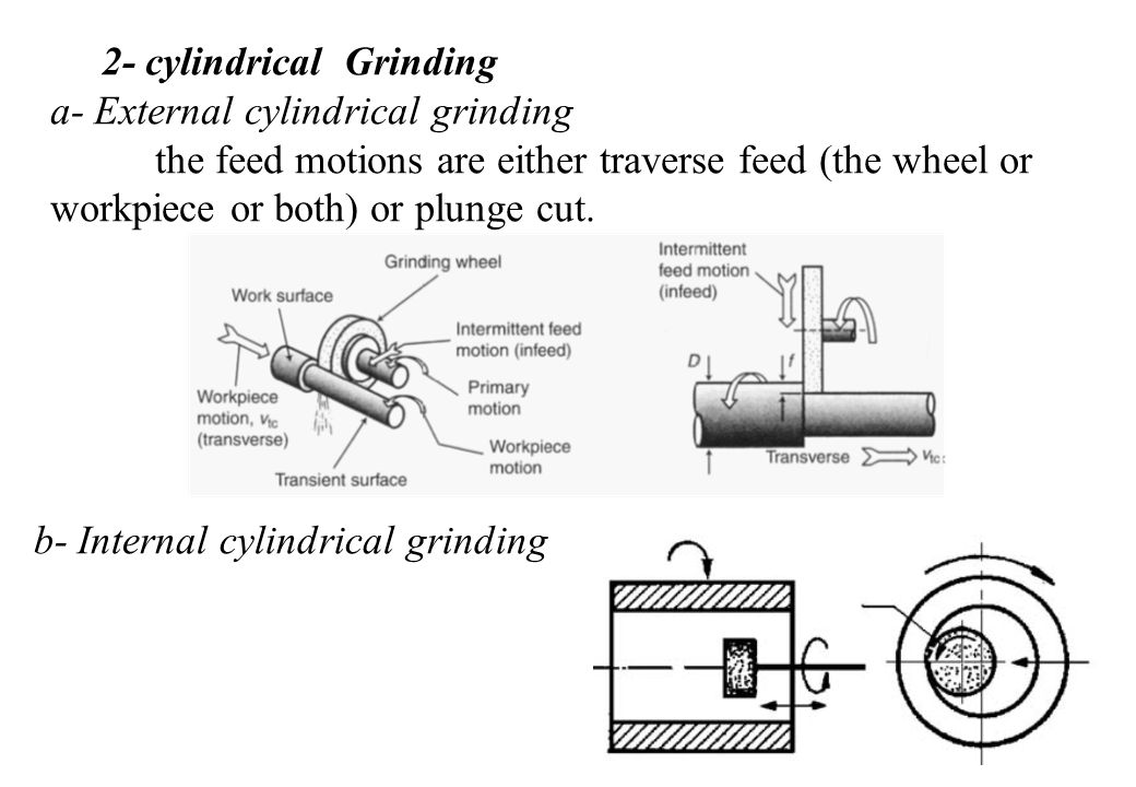2- cylindrical Grinding