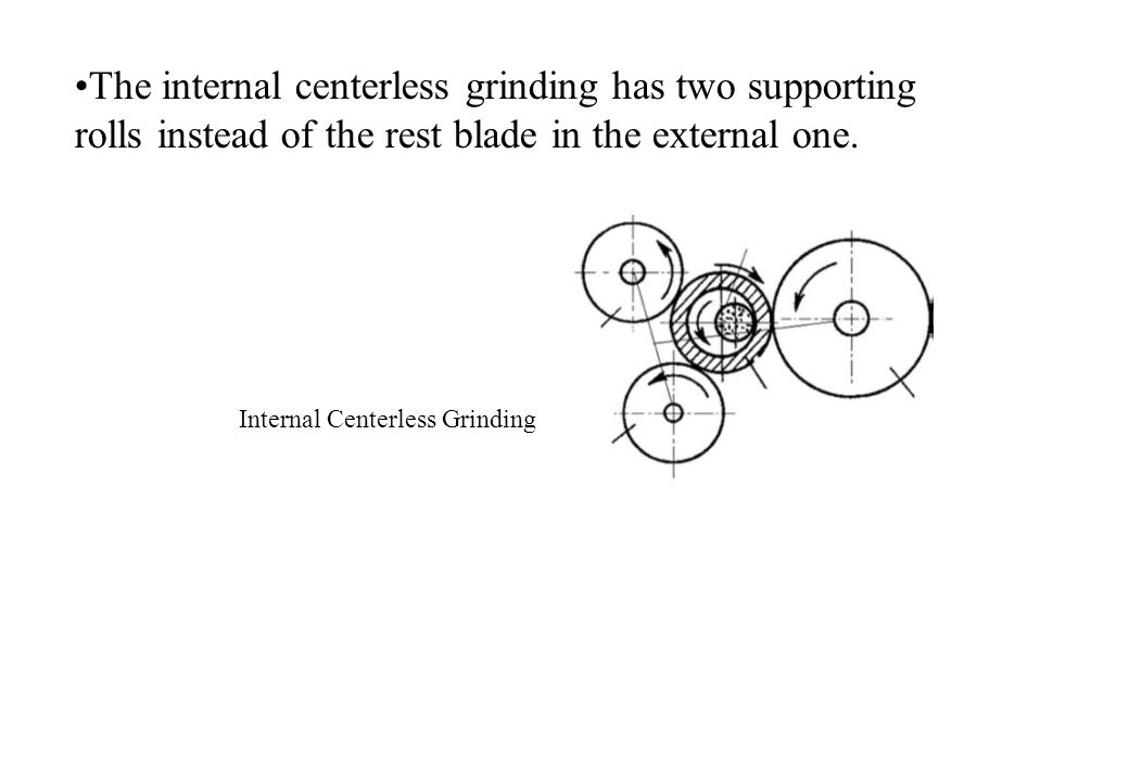 The internal centerless grinding has two supporting rolls instead of the rest blade in the external one.
