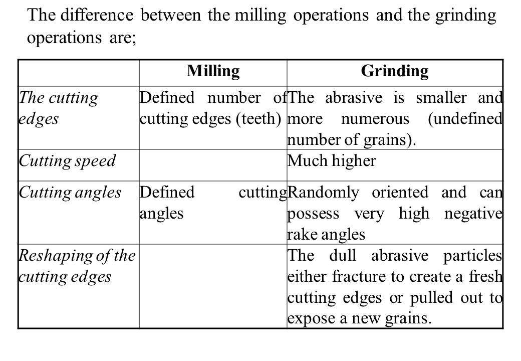 The difference between the milling operations and the grinding operations are;