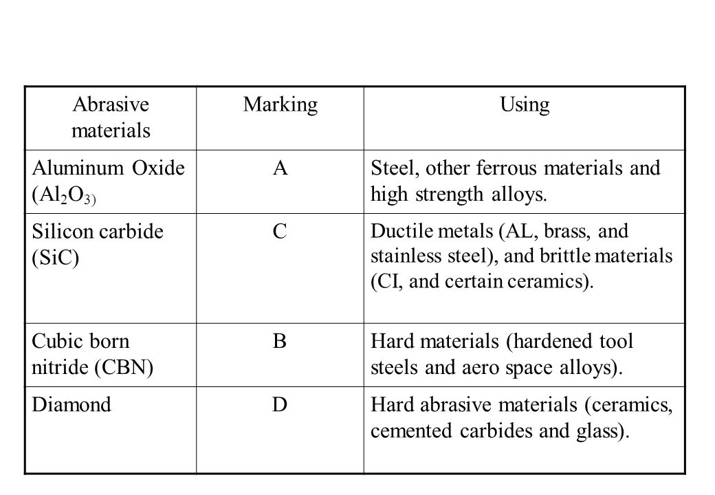 Steel, other ferrous materials and high strength alloys.