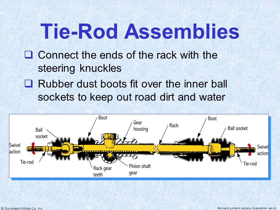 Tie-Rod Assemblies Connect the ends of the rack with the steering knuckles.