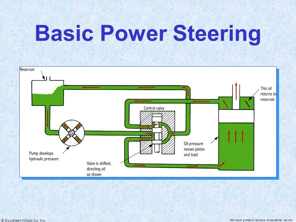 Basic Power Steering