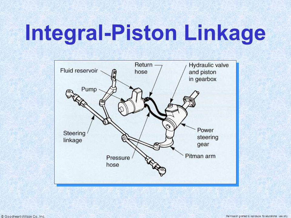 Integral-Piston Linkage