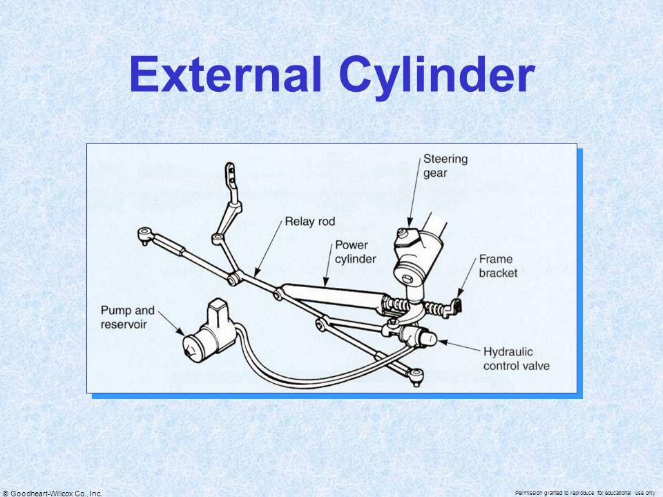 External Cylinder