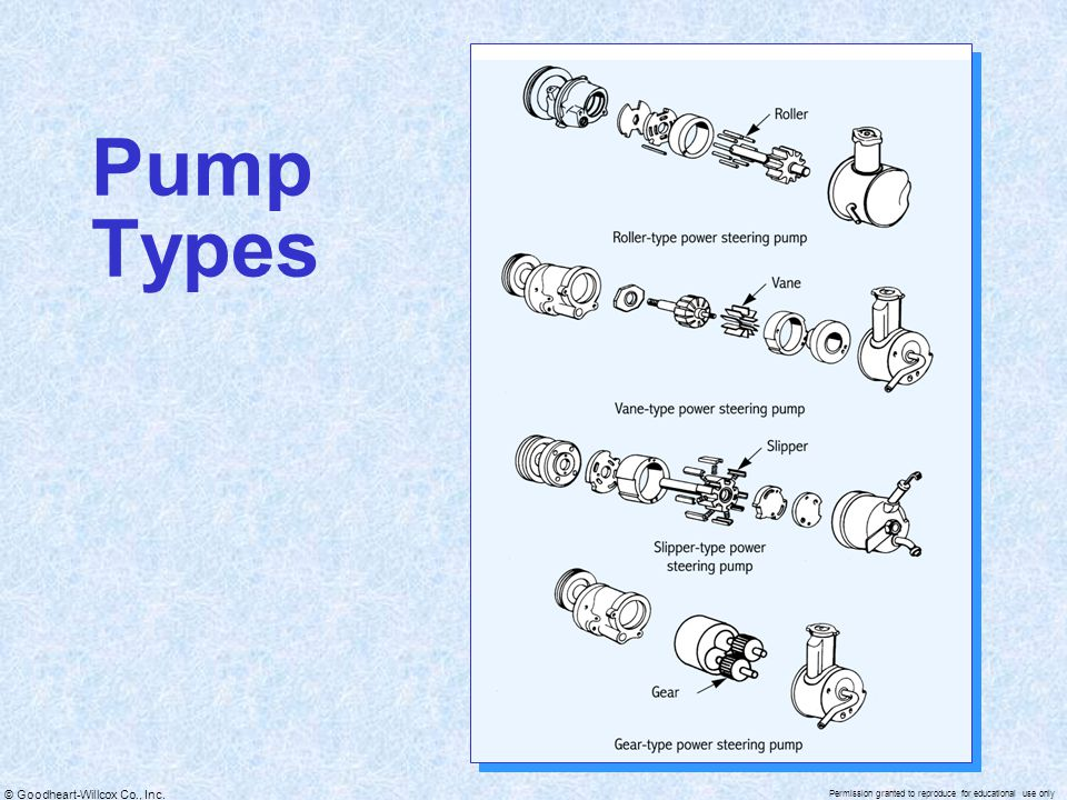 Pump Types