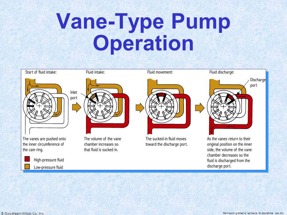 Vane-Type Pump Operation