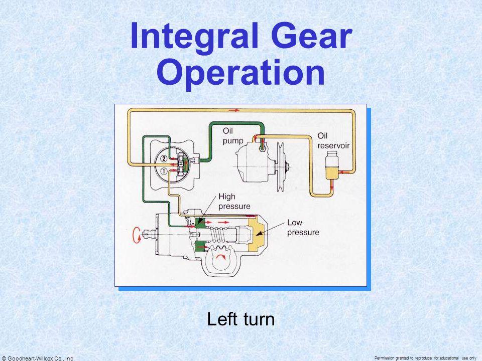 Integral Gear Operation