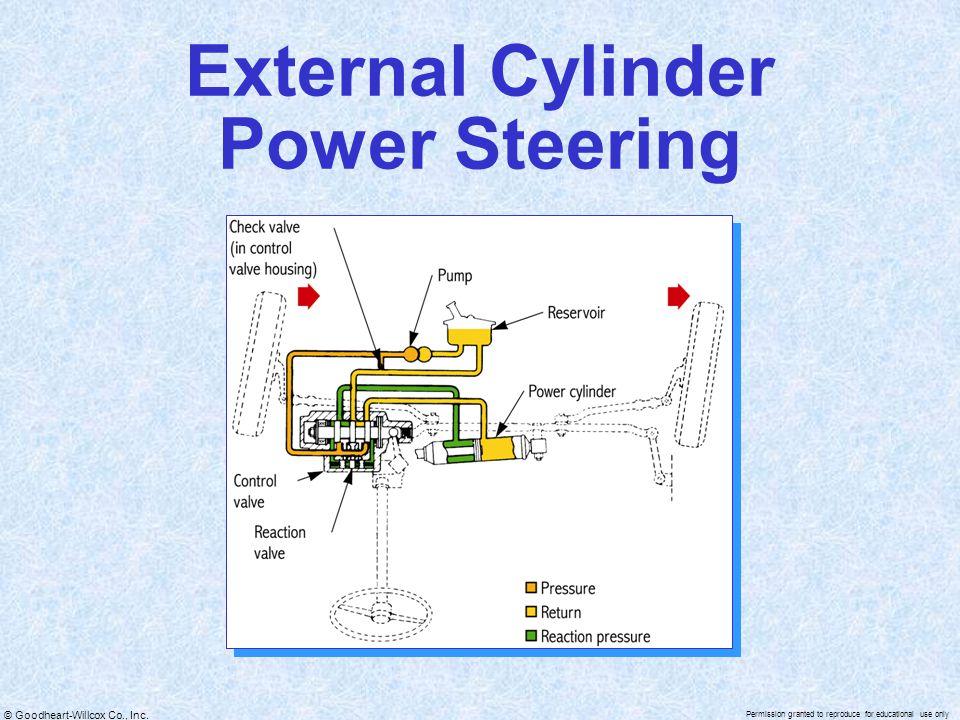 External Cylinder Power Steering