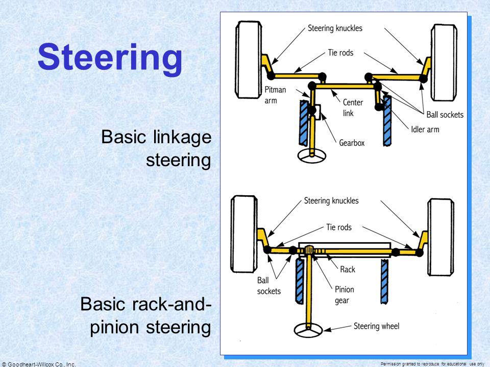 Steering Basic linkage steering Basic rack-and-pinion steering