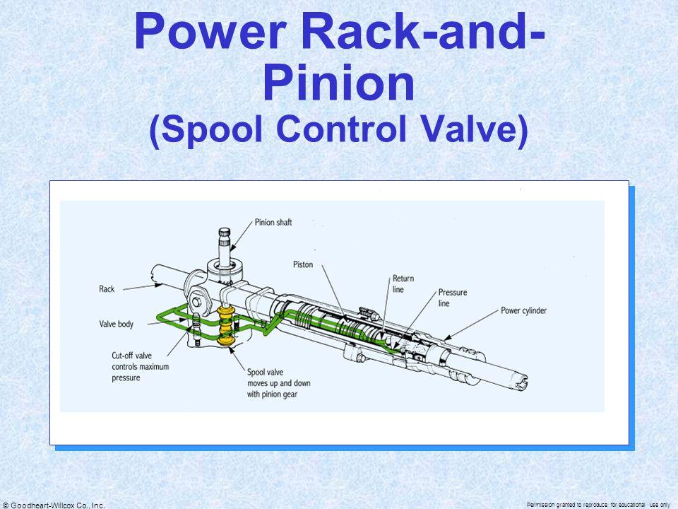 Power Rack-and-Pinion (Spool Control Valve)