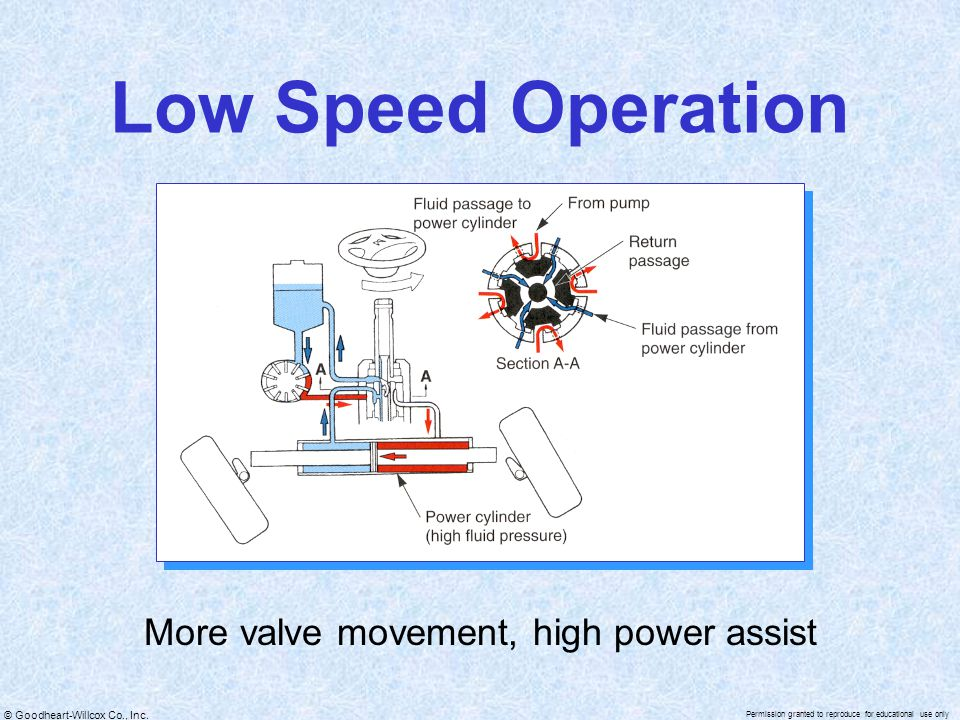 More valve movement, high power assist