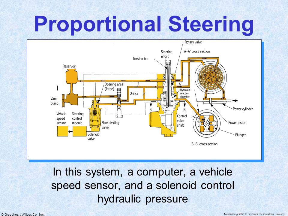 Proportional Steering