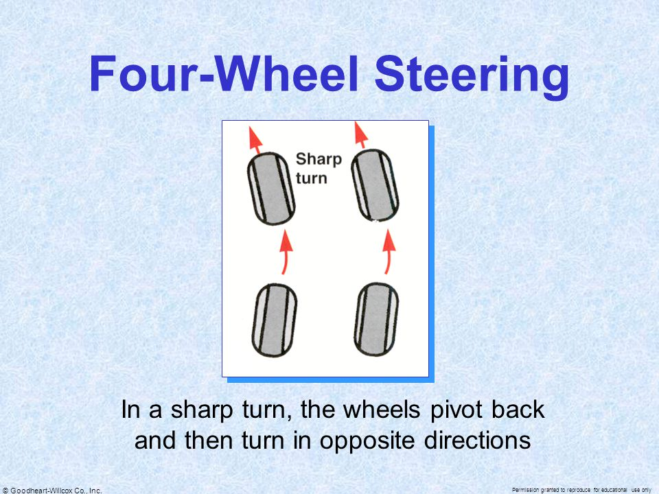 Four-Wheel Steering In a sharp turn, the wheels pivot back and then turn in opposite directions