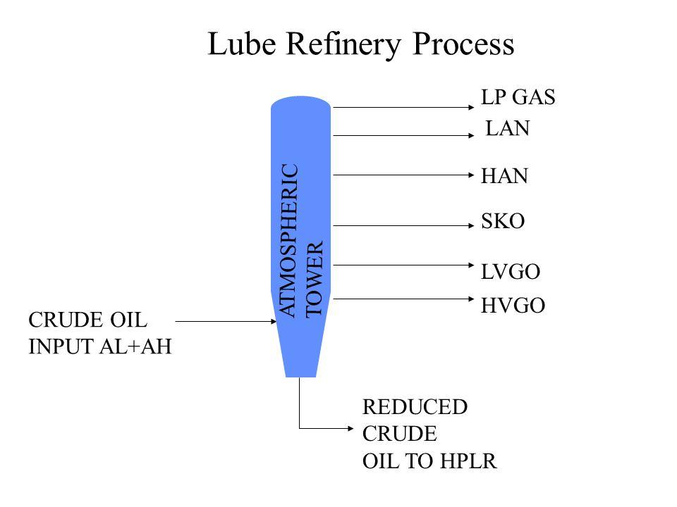 Lube Refinery Process LP GAS LAN HAN ATMOSPHERIC TOWER SKO LVGO HVGO