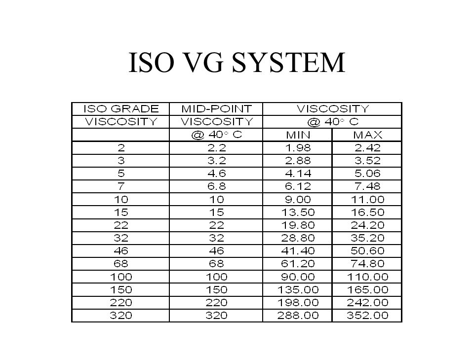 ISO VG SYSTEM