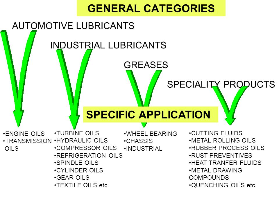 GENERAL CATEGORIES SPECIFIC APPLICATION AUTOMOTIVE LUBRICANTS