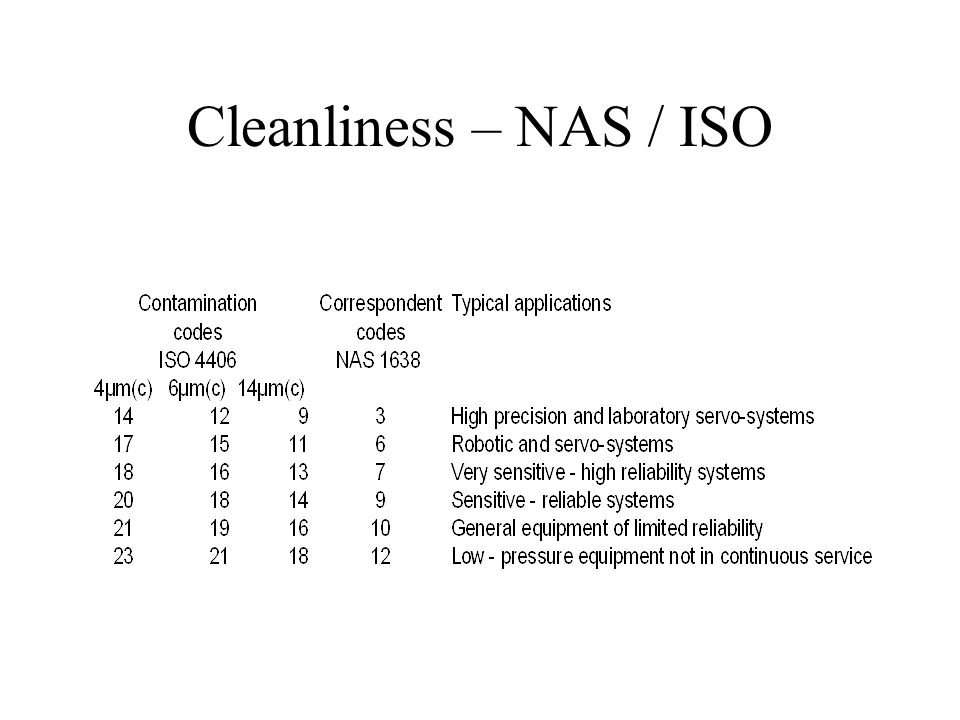 Cleanliness – NAS / ISO