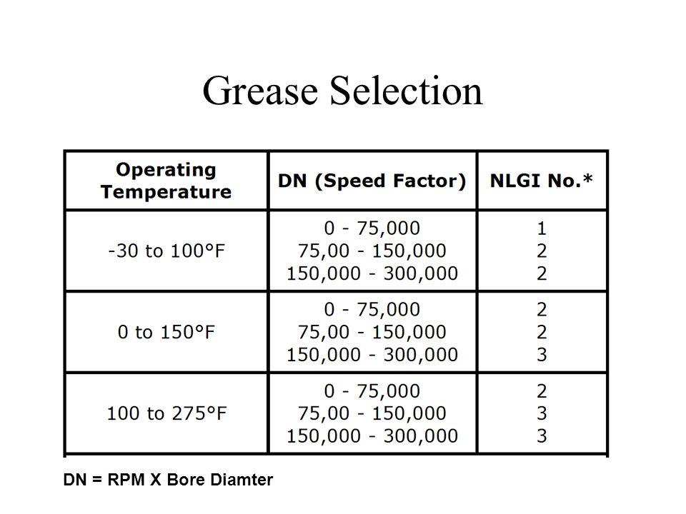 Grease Selection DN = RPM X Bore Diamter