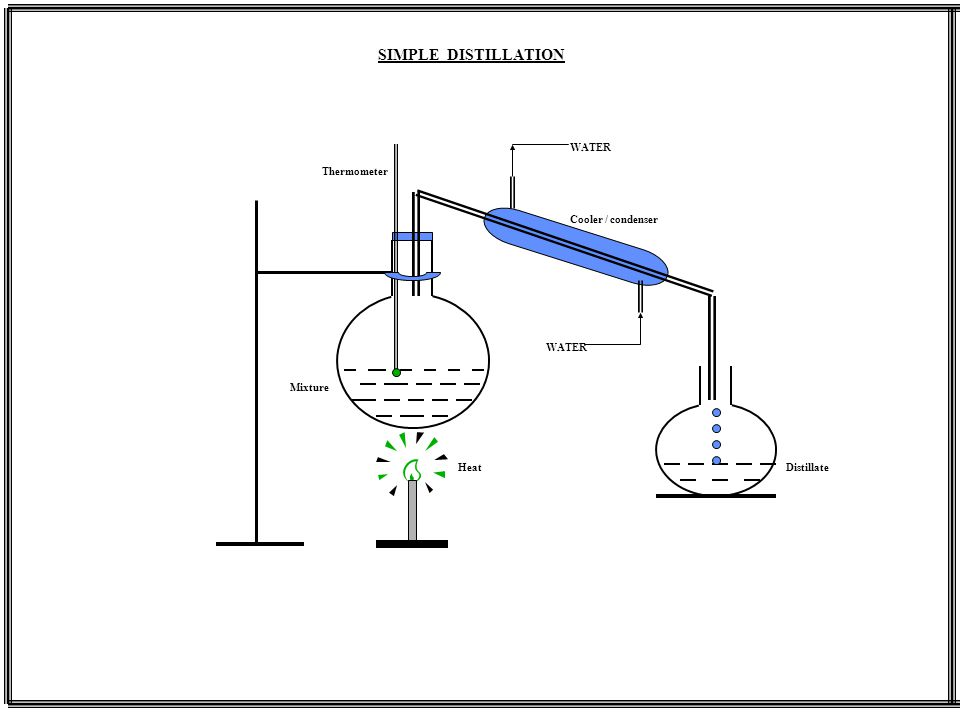 SIMPLE DISTILLATION WATER Thermometer Cooler / condenser WATER Mixture