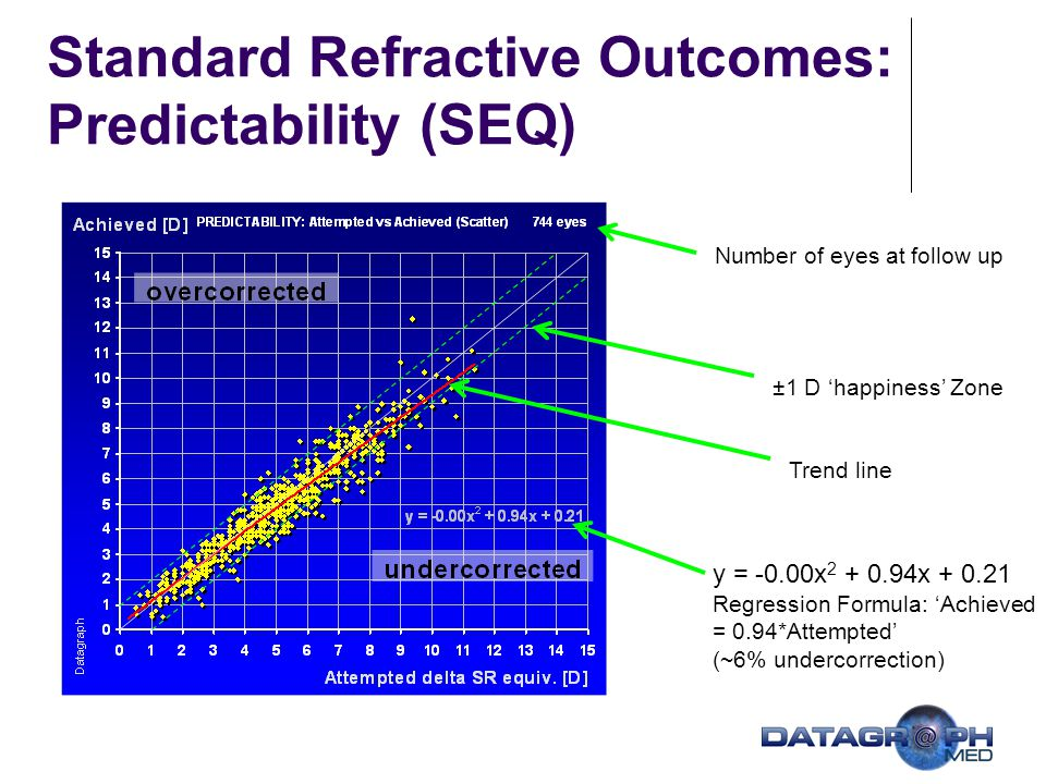 Standard Refractive Outcomes: Predictability (SEQ)
