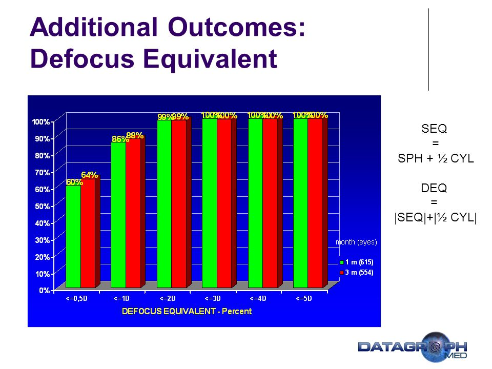 Additional Outcomes: Defocus Equivalent