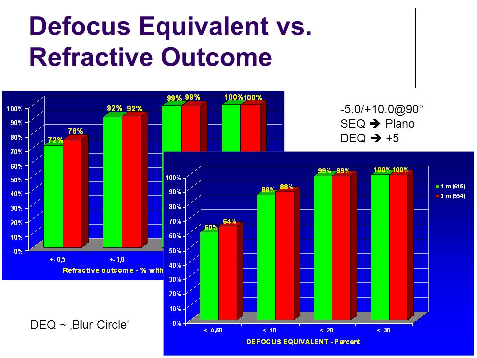 Defocus Equivalent vs. Refractive Outcome
