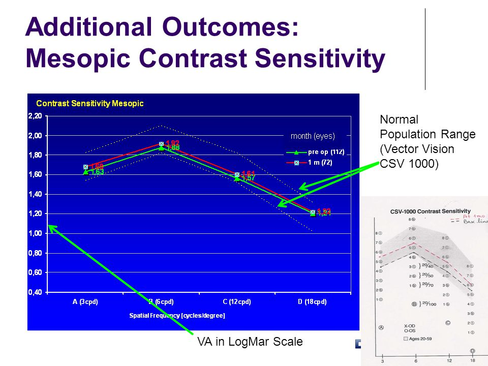 Additional Outcomes: Mesopic Contrast Sensitivity