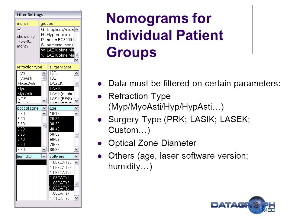 Nomograms for Individual Patient Groups