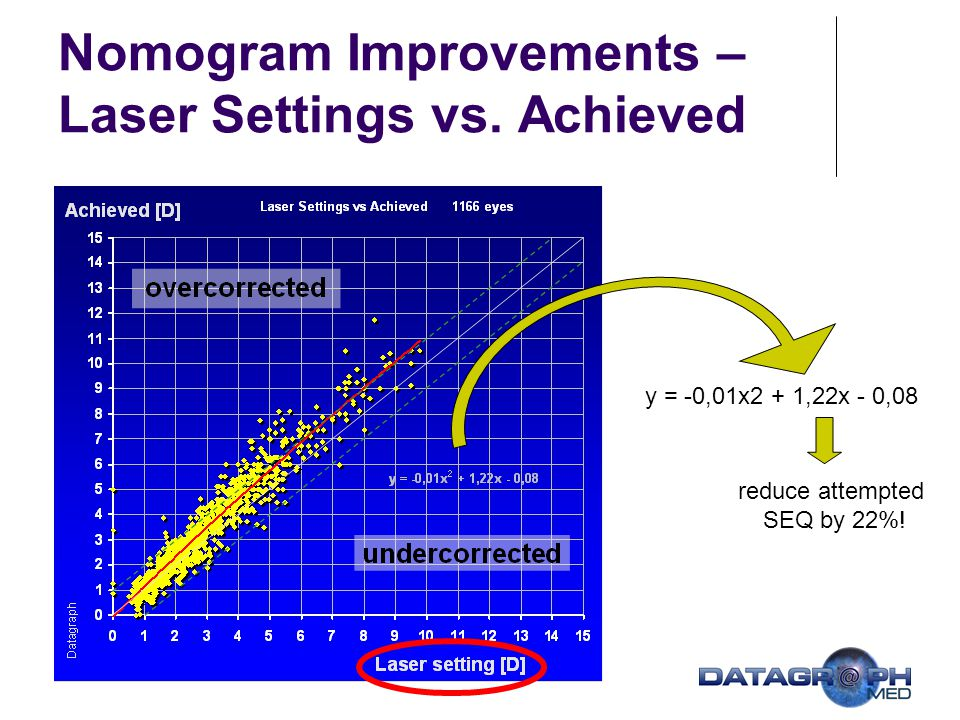 Nomogram Improvements – Laser Settings vs. Achieved