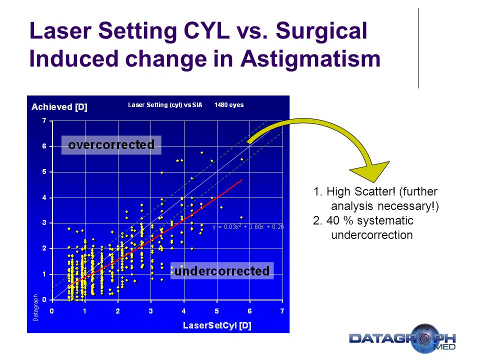 Laser Setting CYL vs. Surgical Induced change in Astigmatism