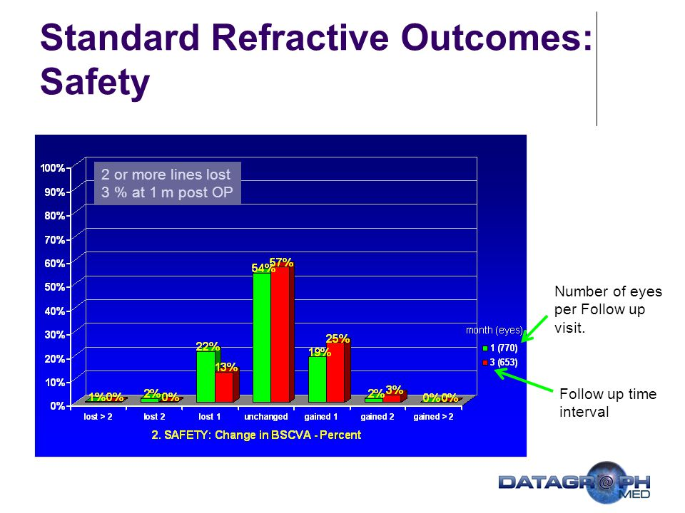 Standard Refractive Outcomes: Safety