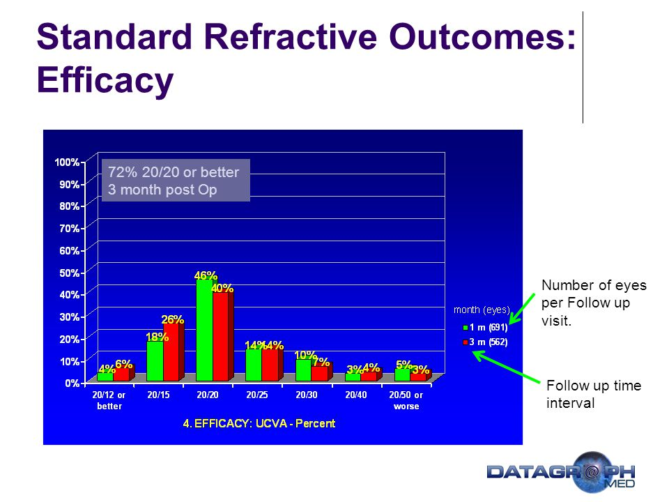 Standard Refractive Outcomes: Efficacy