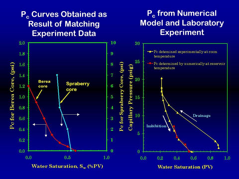 Modeling of Static Imbibition