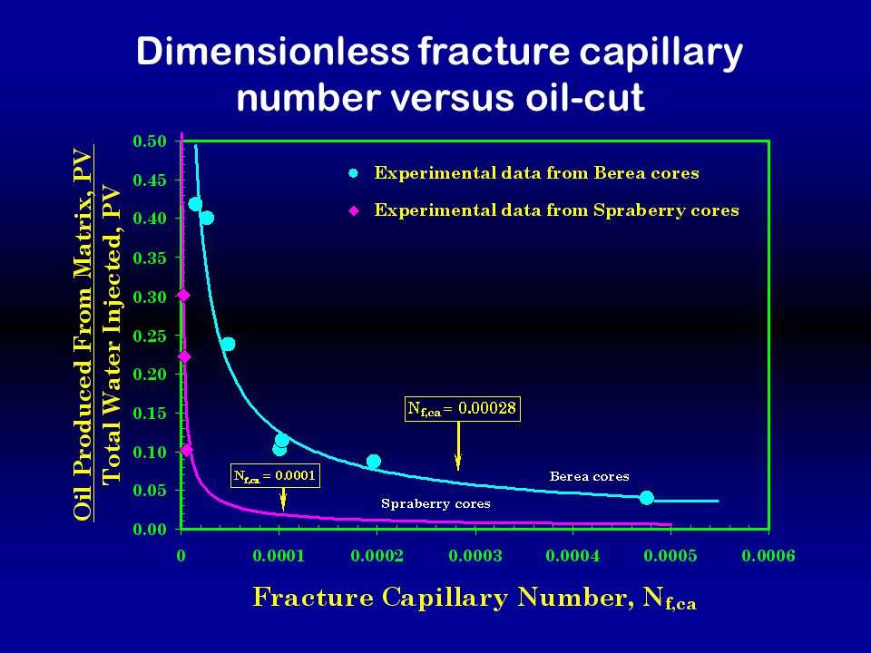 Complete Oil Recovery Curves Obtained from Imbibition Experiments