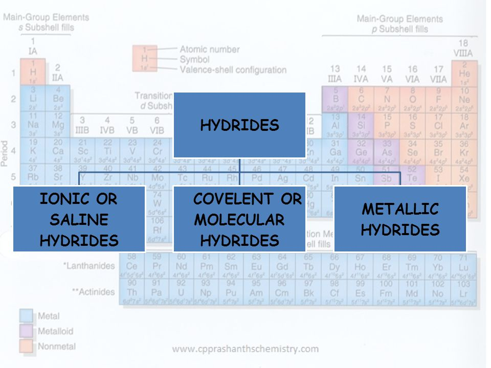 HYDRIDES IONIC OR SALINE COVELENT OR MOLECULAR METALLIC