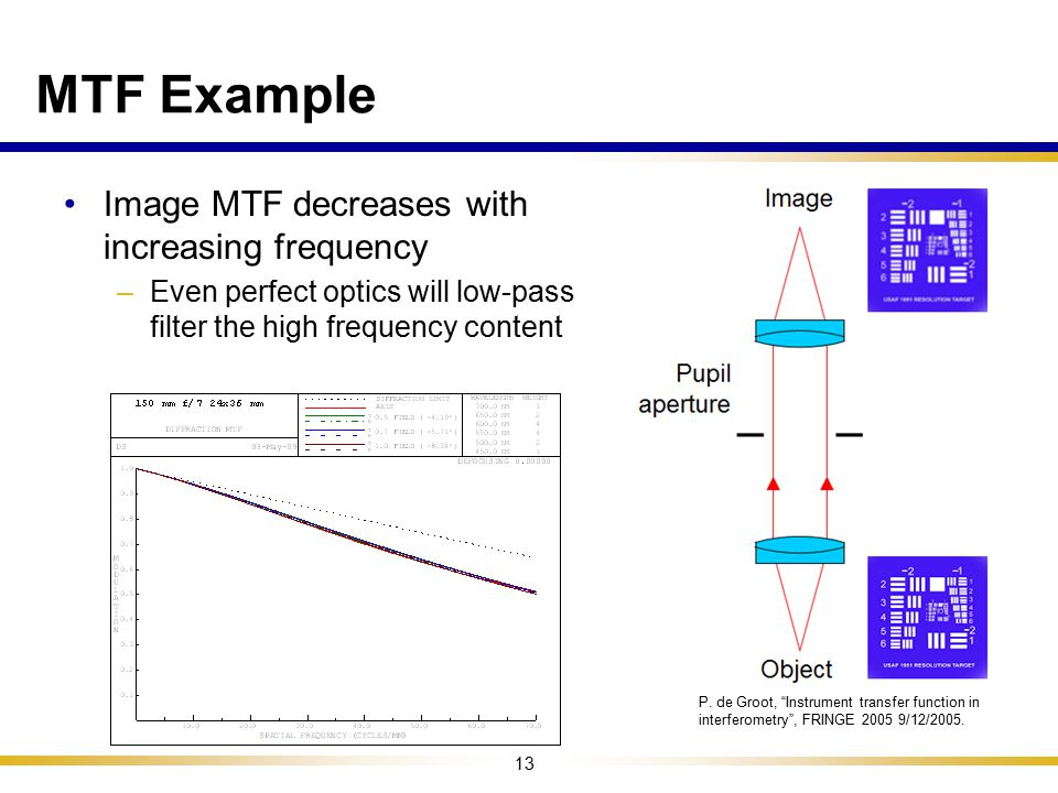 MTF Example Image MTF decreases with increasing frequency