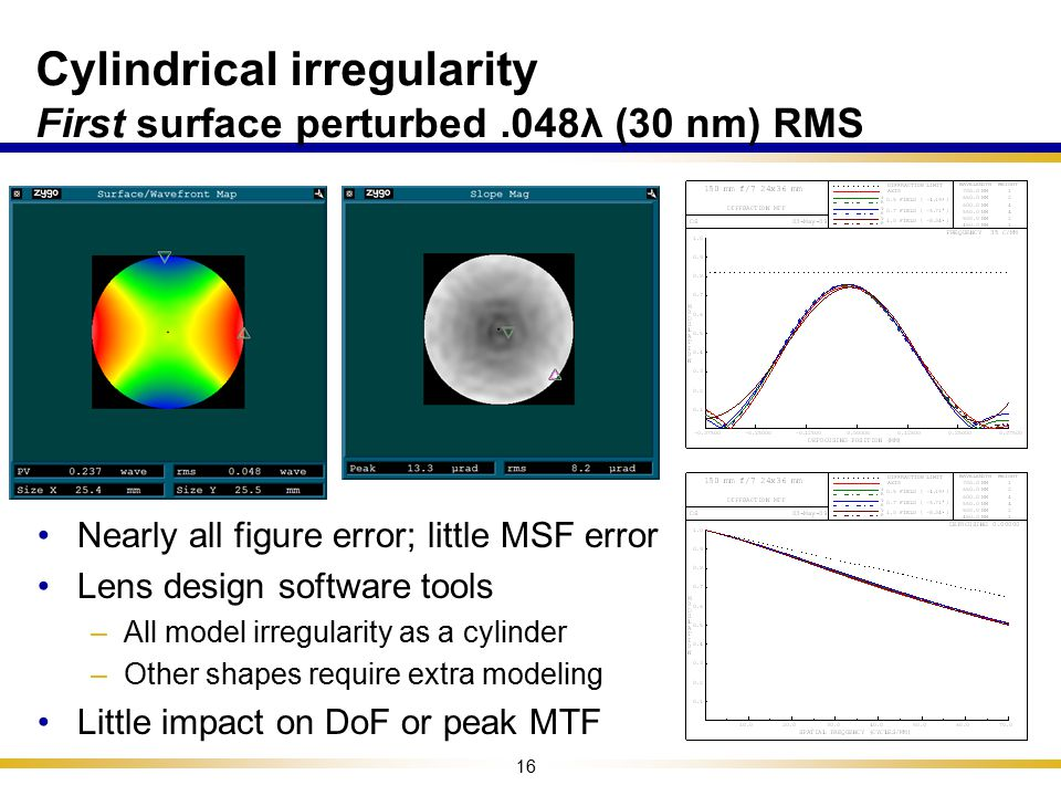 Cylindrical irregularity First surface perturbed .048λ (30 nm) RMS