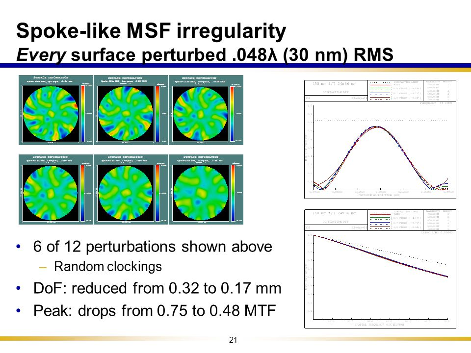 Spoke-like MSF irregularity Every surface perturbed .048λ (30 nm) RMS