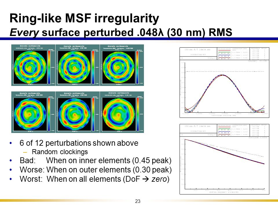 Ring-like MSF irregularity Every surface perturbed .048λ (30 nm) RMS