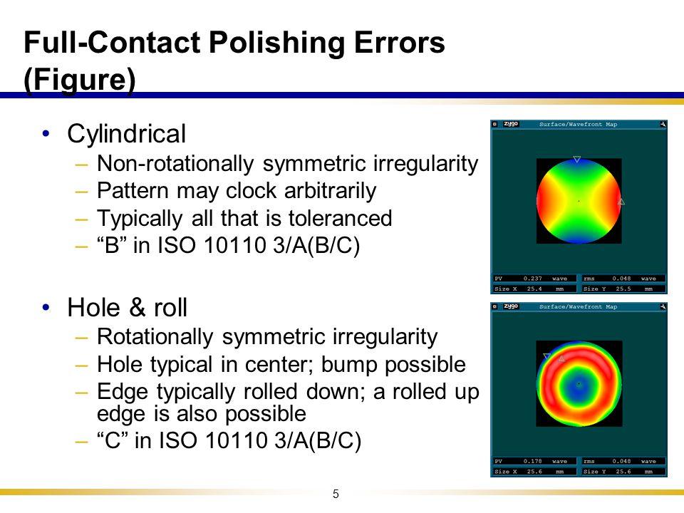 Full-Contact Polishing Errors (Figure)