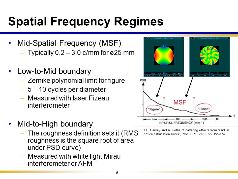 Spatial Frequency Regimes