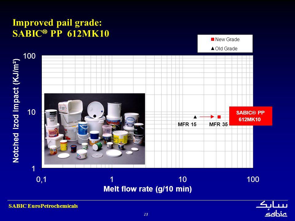 Improved pail grade: SABIC PP 612MK10